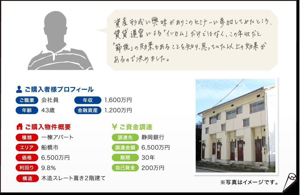 ご購入者様(43歳会社員・年収1,600万円・金融資産1,200万円)の例→船橋市の一棟アパート(6,500万円)をご購入。利回り9.8%
