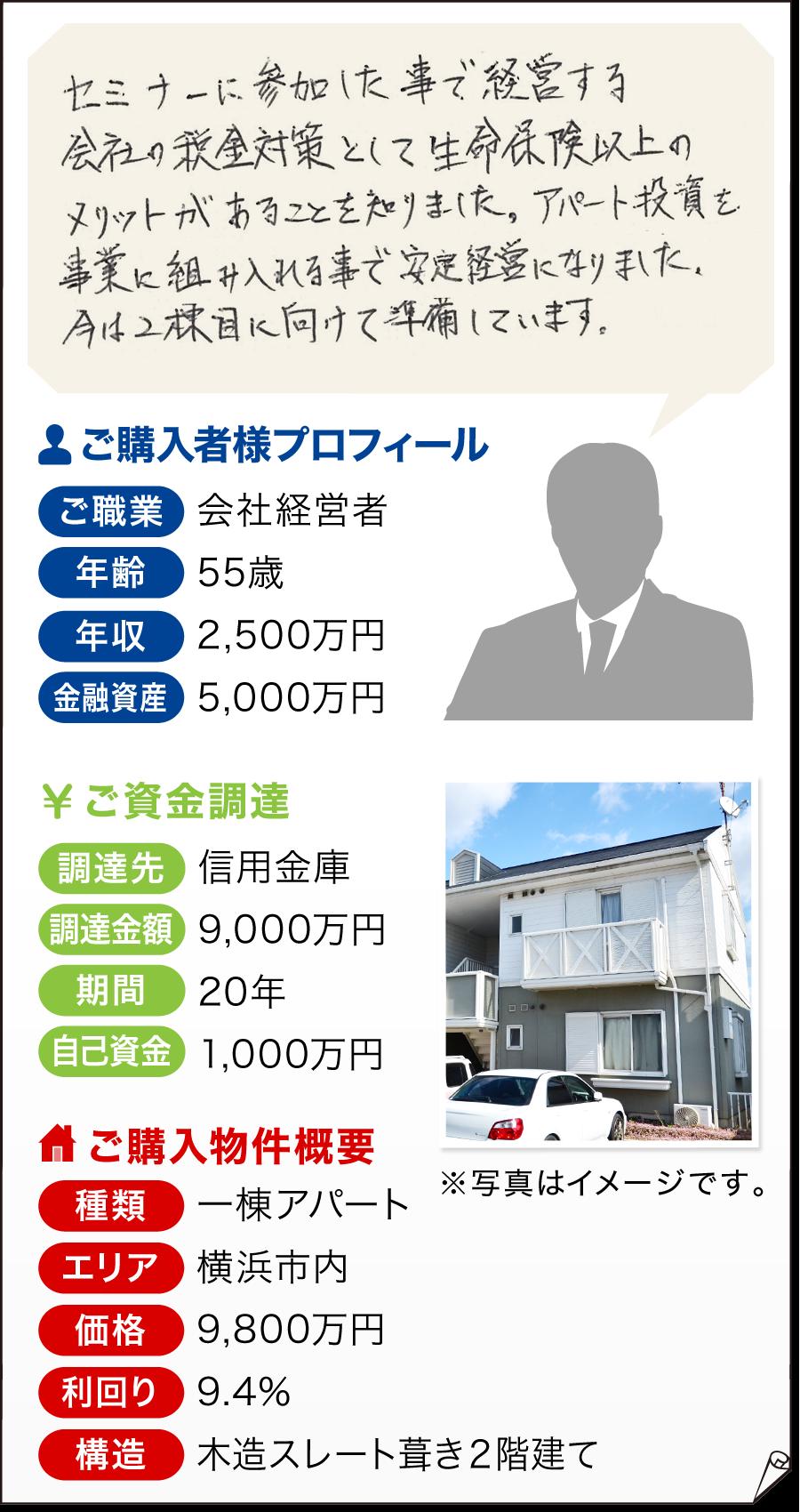 ご購入者様(55歳会社経営・年収2,500万円・金融資産5,000万円)の例→横浜市内の一棟アパート(9,800万円)をご購入。利回り9.4%