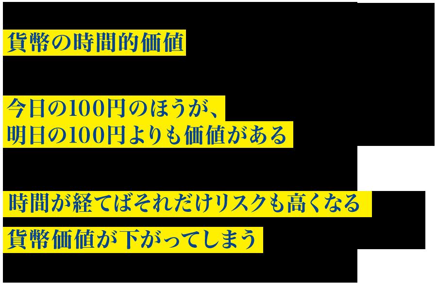 ファイナンスの世界では最重要とされるのが貨幣の時間的価値という概念です。同じ100円というお金も今日の100円のほうが、明日の100円よりも価値があるということです。受け取るお金が先になればなるほど時間が経てばそれだけリスクも高くなる為に、貨幣価値が下がってしまうという考え方がファイナンスの世界では基本です。